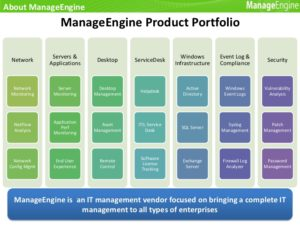 ManageEngine Products