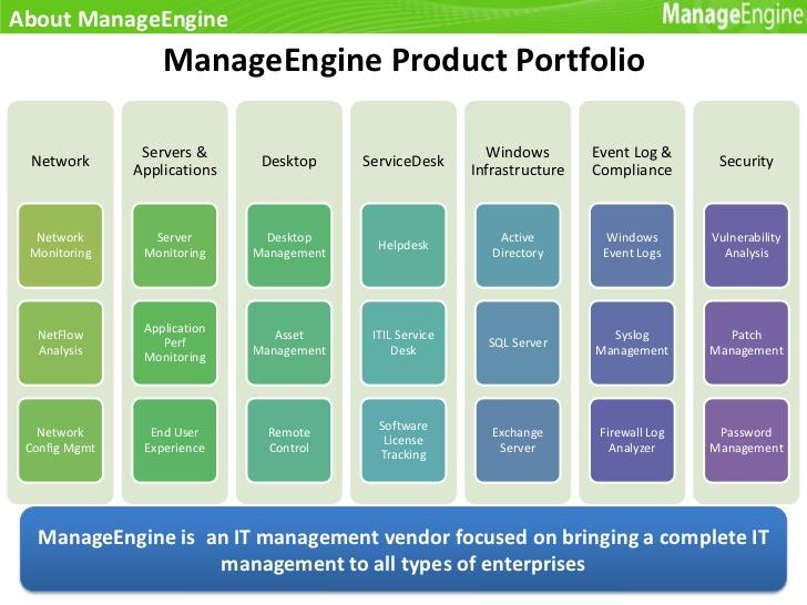 ManageEngine Products - Ekklesia